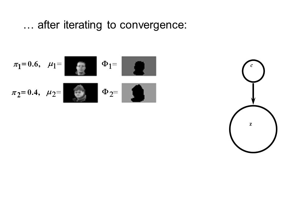 … after iterating to convergence: c z 1 = 0.6, 2 = 0.4,