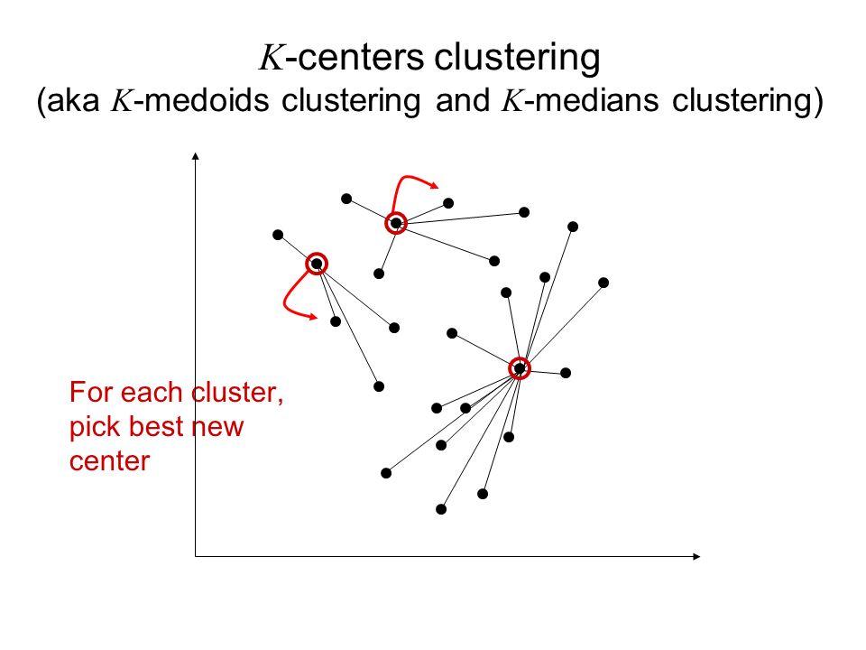 For each cluster, pick best new center K -centers clustering (aka K -medoids clustering and K -medians clustering)