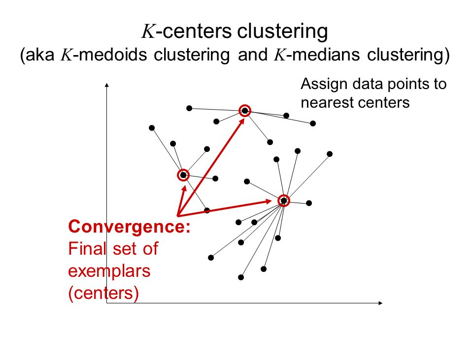 Assign data points to nearest centers K -centers clustering (aka K -medoids clustering and K -medians clustering) Convergence: Final set of exemplars (centers)