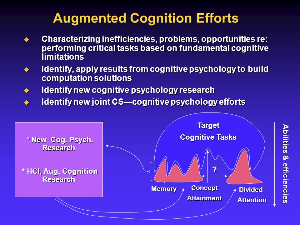 ExistingPsychological Results on Cognitive Limitations Target Cognitive Tasks Memory ConceptAttainment DividedAttention Abilities & efficiencies Characterizing inefficiencies, problems, opportunities re: performing critical tasks based on fundamental cognitive limitations Characterizing inefficiencies, problems, opportunities re: performing critical tasks based on fundamental cognitive limitations Identify, apply results from cognitive psychology to build computation solutions Identify, apply results from cognitive psychology to build computation solutions Identify new cognitive psychology research Identify new cognitive psychology research Identify new joint CScognitive psychology efforts Identify new joint CScognitive psychology efforts * New Cog.
