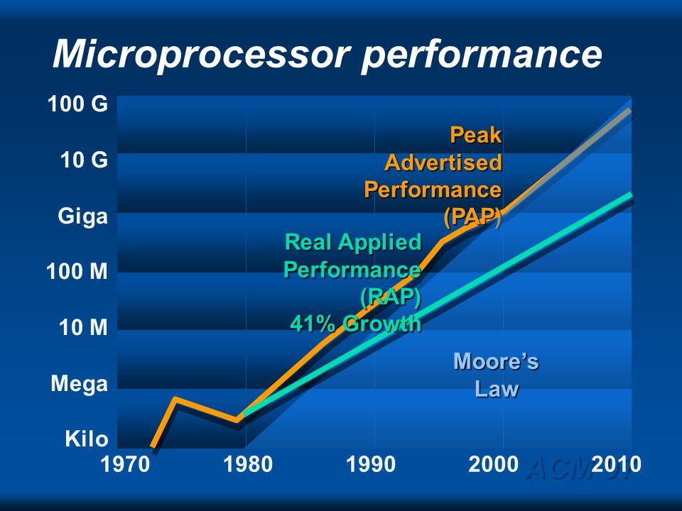 ACM 97 Tera Giga Mega Kilo 1 1947195719671977198719972007 Extrapolation from 1950s: 20-30% growth per yearStorage Backbone Memory Processing Telephone