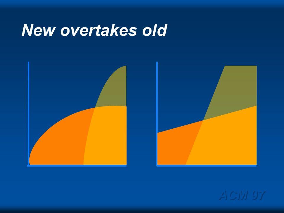 ACM 97 Gains if 20, 40, & 60% / year 1.E+21 1.E+18 1.E+15 1.E+12 1.E +9 1.E+6 199520052015202520352045 20%= Teraops 40%= Petaops 60%= Exaops
