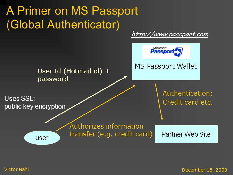 Victor Bahl December 18, 2000 A Primer on MS Passport (Global Authenticator) MS Passport Wallet user User Id (Hotmail id) + password Uses SSL: public key encryption Partner Web Site Authorizes information transfer (e.g.