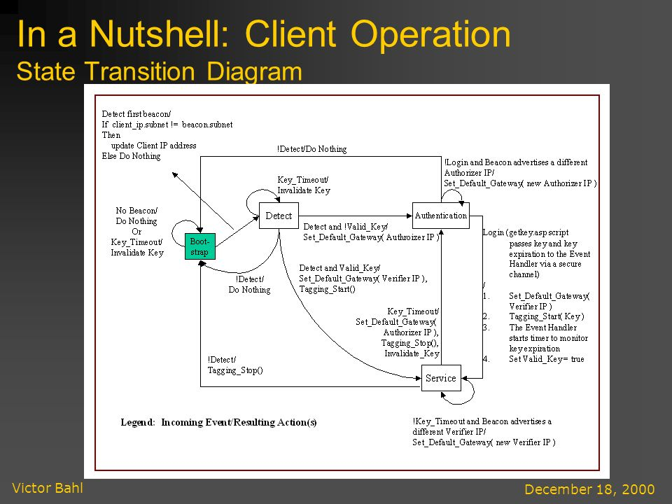 Victor Bahl December 18, 2000 In a Nutshell: Client Operation State Transition Diagram