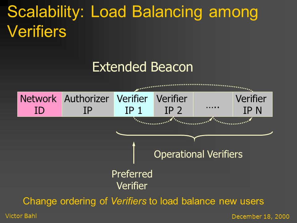Victor Bahl December 18, 2000 Scalability: Load Balancing among Verifiers Network ID Authorizer IP Verifier IP 1 Extended Beacon Verifier IP 2 …..