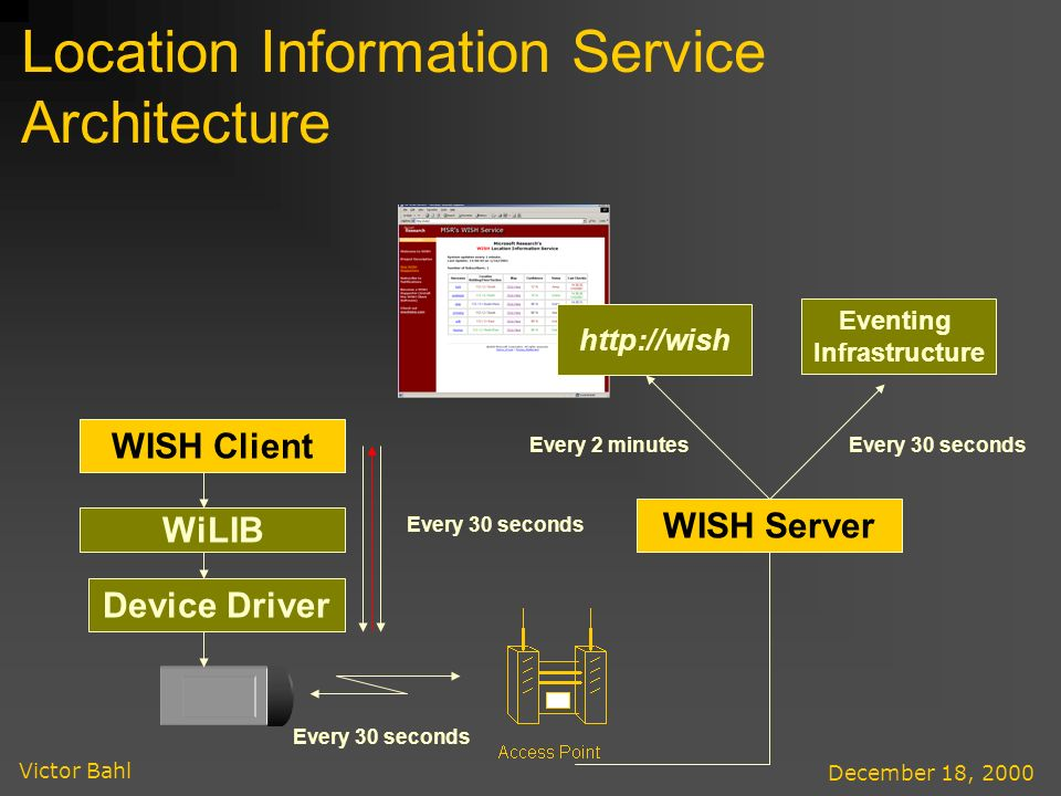Victor Bahl December 18, 2000 Location Information Service Architecture WISH Client WiLIB Device Driver WISH Server Eventing Infrastructure Every 2 minutesEvery 30 seconds http://wish