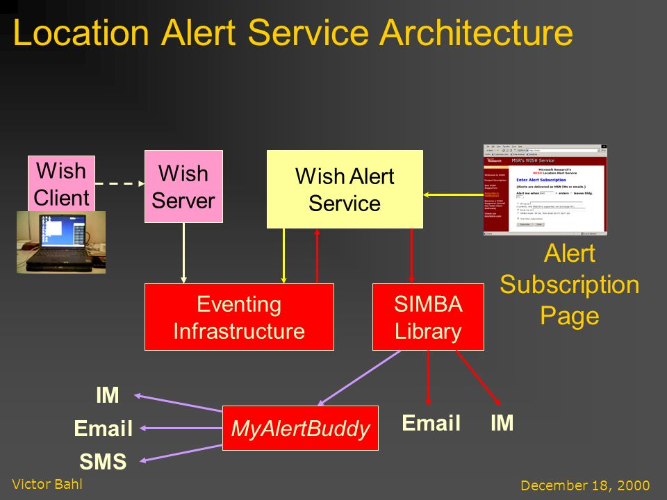 Victor Bahl December 18, 2000 SIMBA Library IMEmail MyAlertBuddy Email SMS IM Location Alert Service Architecture Eventing Infrastructure Wish Alert Service Alert Subscription Page Wish Client Wish Server