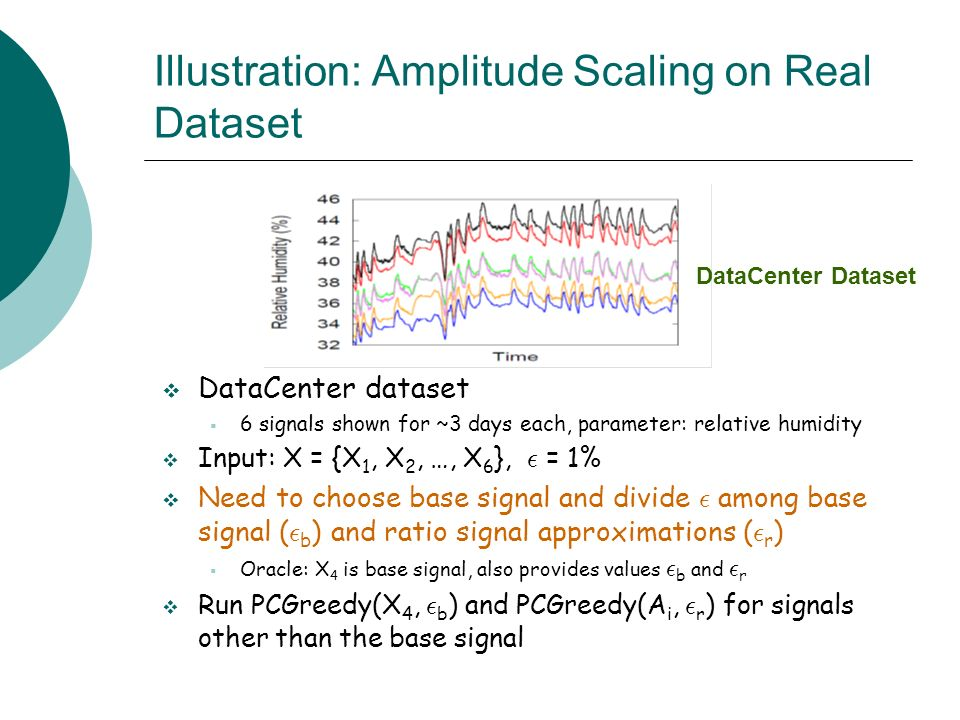 Illustration: Amplitude Scaling on Real Dataset DataCenter dataset 6 signals shown for ~3 days each, parameter: relative humidity Input: X = {X 1, X 2, …, X 6 }, ² = 1% Need to choose base signal and divide ² among base signal ( ² b ) and ratio signal approximations ( ² r ) Oracle: X 4 is base signal, also provides values ² b and ² r Run PCGreedy(X 4, ² b ) and PCGreedy(A i, ² r ) for signals other than the base signal DataCenter Dataset