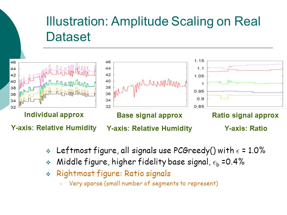 Illustration: Amplitude Scaling on Real Dataset Leftmost figure, all signals use PCGreedy() with ² = 1.0% Middle figure, higher fidelity base signal, ² b =0.4% Rightmost figure: Ratio signals Very sparse (small number of segments to represent) Base signal approx Y-axis: Relative Humidity Ratio signal approx Y-axis: Ratio Individual approx Y-axis: Relative Humidity