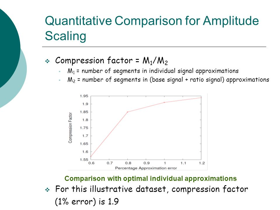 Compression factor = M 1 /M 2 M 1 = number of segments in individual signal approximations M 2 = number of segments in (base signal + ratio signal) approximations For this illustrative dataset, compression factor (1% error) is 1.9 Quantitative Comparison for Amplitude Scaling Comparison with optimal individual approximations
