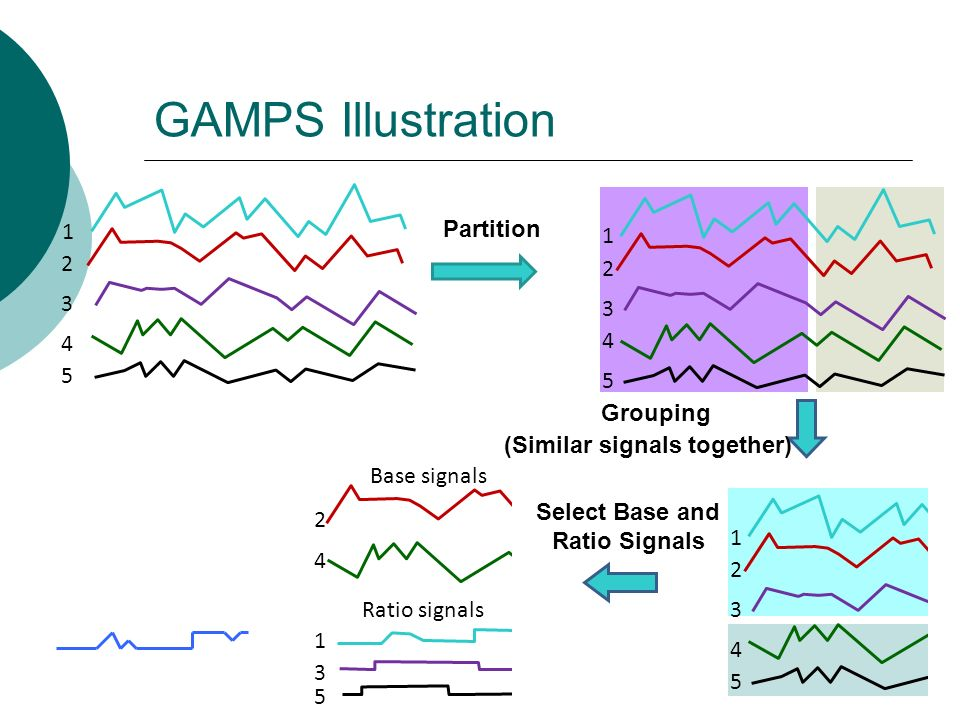 Base signals Ratio signals 2 4 1 3 5 GAMPS Illustration 1 2 3 4 5 1 2 3 4 5 Partition 1 2 3 4 5 (Similar signals together) Grouping Select Base and Ratio Signals