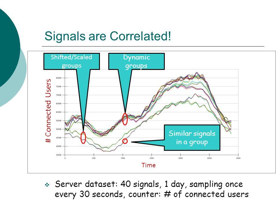 Signals are Correlated.