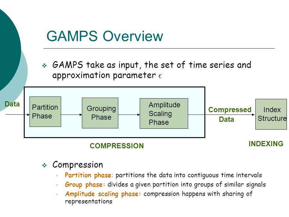 GAMPS Overview GAMPS take as input, the set of time series and approximation parameter ² Compression Partition phase: partitions the data into contiguous time intervals Group phase: divides a given partition into groups of similar signals Amplitude scaling phase: compression happens with sharing of representations Amplitude Scaling Phase Partition Phase Data Grouping Phase Index Structure COMPRESSION INDEXING Data Compressed