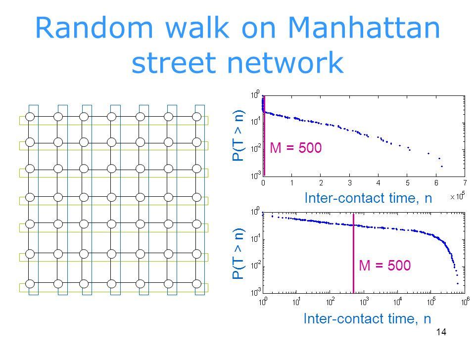 14 Random walk on Manhattan street network P(T > n) Inter-contact time, n M = 500