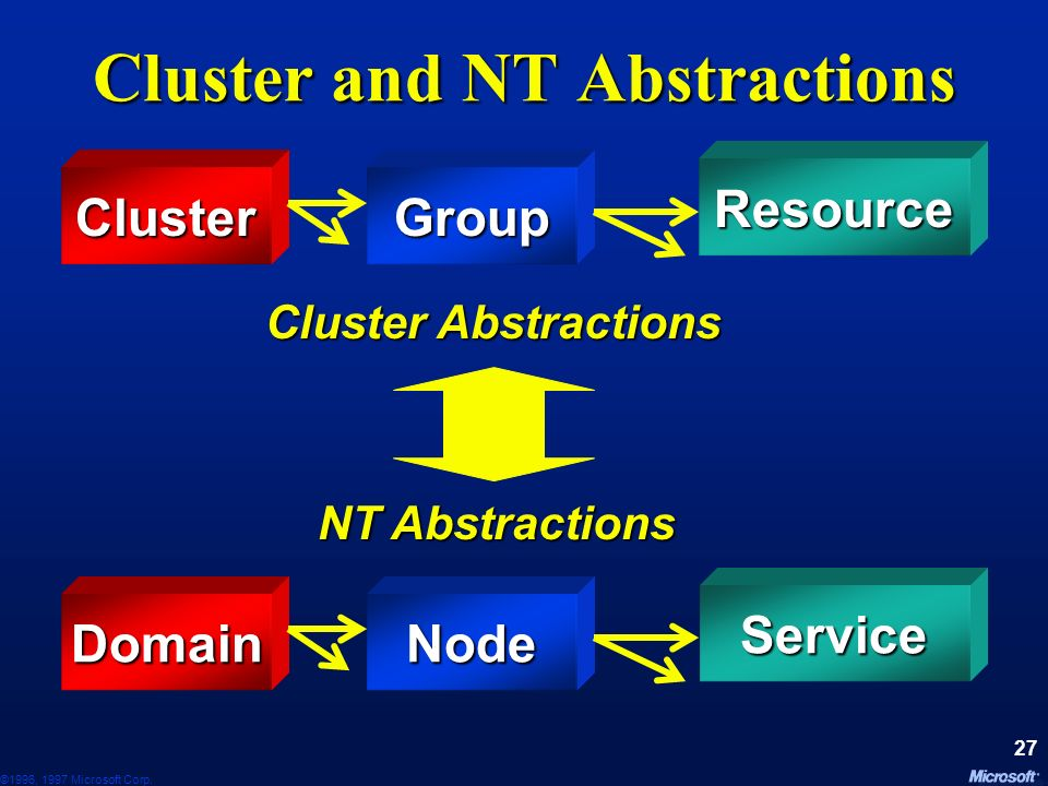 ©1996, 1997 Microsoft Corp. 26 Outline Why FT and Why Clusters Why FT and Why Clusters Cluster Abstractions Cluster Abstractions Cluster Architecture