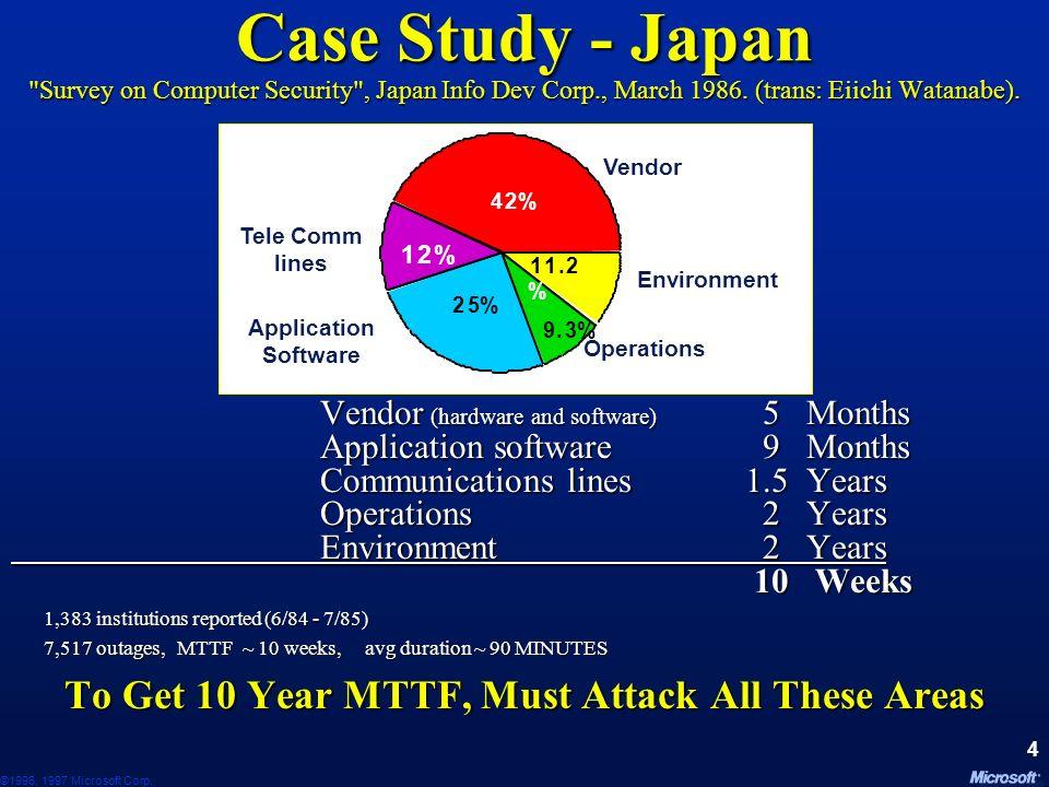 ©1996, 1997 Microsoft Corp. 34 Network Name
