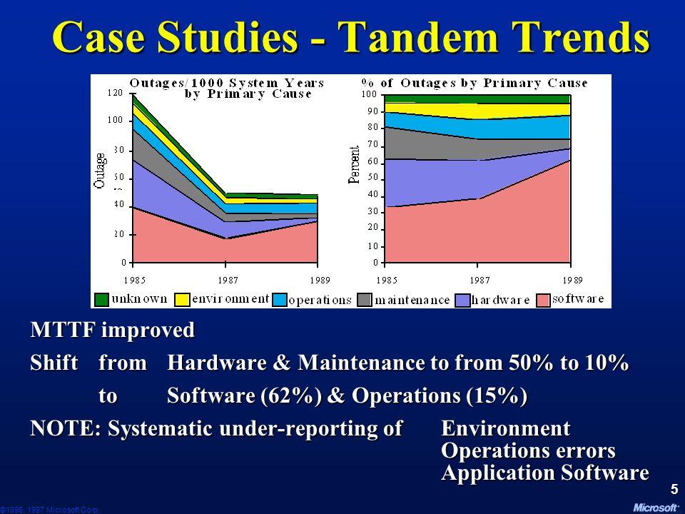©1996, 1997 Microsoft Corp. 45 Advanced Resource Tab