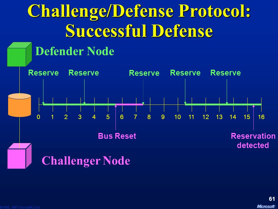 ©1996, 1997 Microsoft Corp. 60 Challenge/Defense Protocol SCSI-2 has reserve/release verbs SCSI-2 has reserve/release verbs Semaphore on disk controll