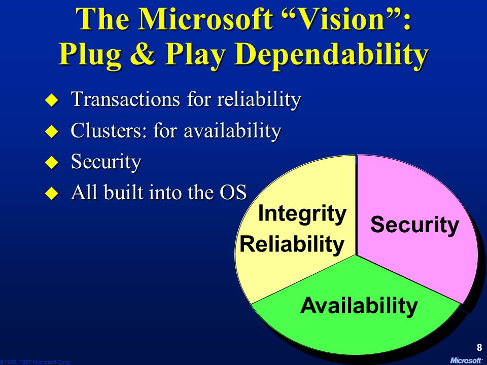 ©1996, 1997 Microsoft Corp.78 Failback to Preferred Owner Node Preferred owner comes back Online.