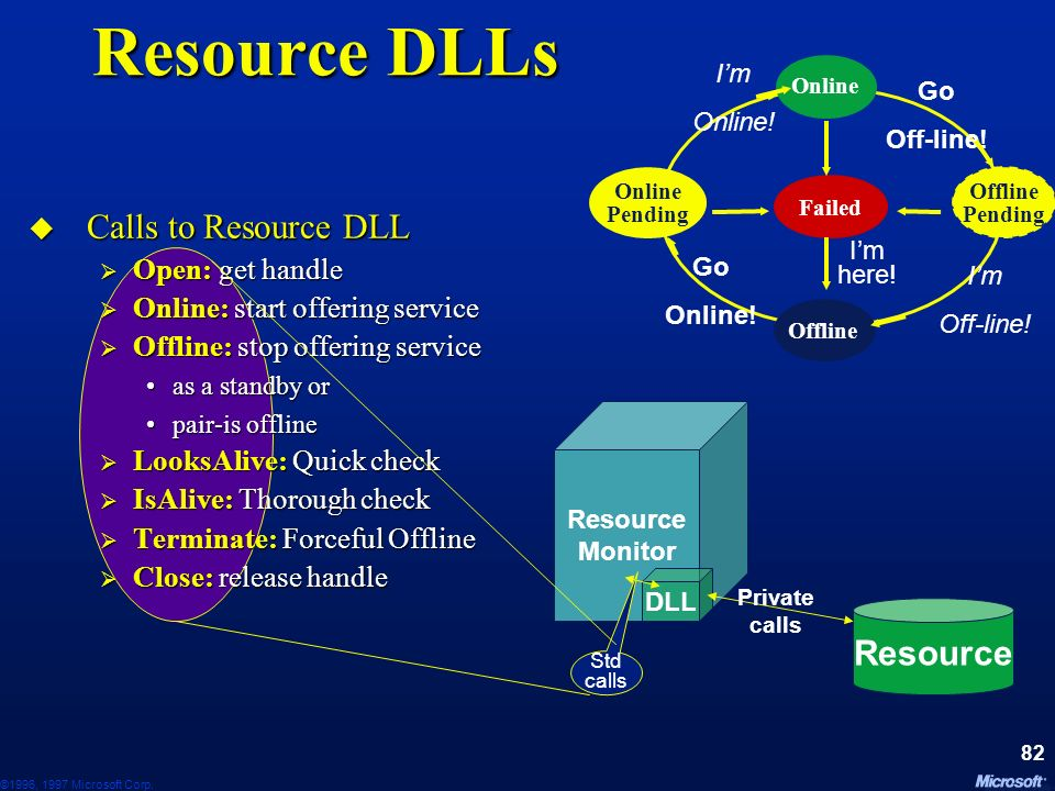 ©1996, 1997 Microsoft Corp. 81 Resource Control Resource Monitor DLL Resource Private calls Commands Commands CreateResource() CreateResource() Online