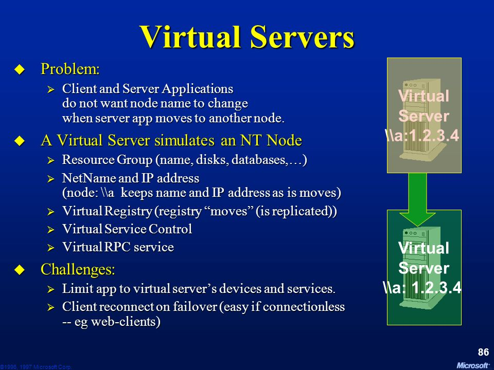 ©1996, 1997 Microsoft Corp. 85 Application Support Virtual Servers Virtual Servers Generic Resource DLLs Generic Resource DLLs Resource DLL VC++ Wizar