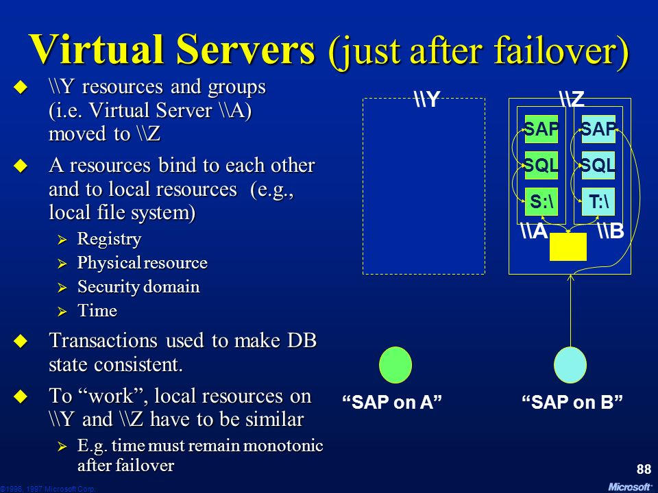 ©1996, 1997 Microsoft Corp. 87 Virtual Servers (before failover) Nodes \\Y and \\Z support virtual servers \\A and \\B Nodes \\Y and \\Z support virtu