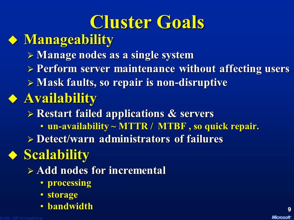 ©1996, 1997 Microsoft Corp. 109 Cluster API Documentation