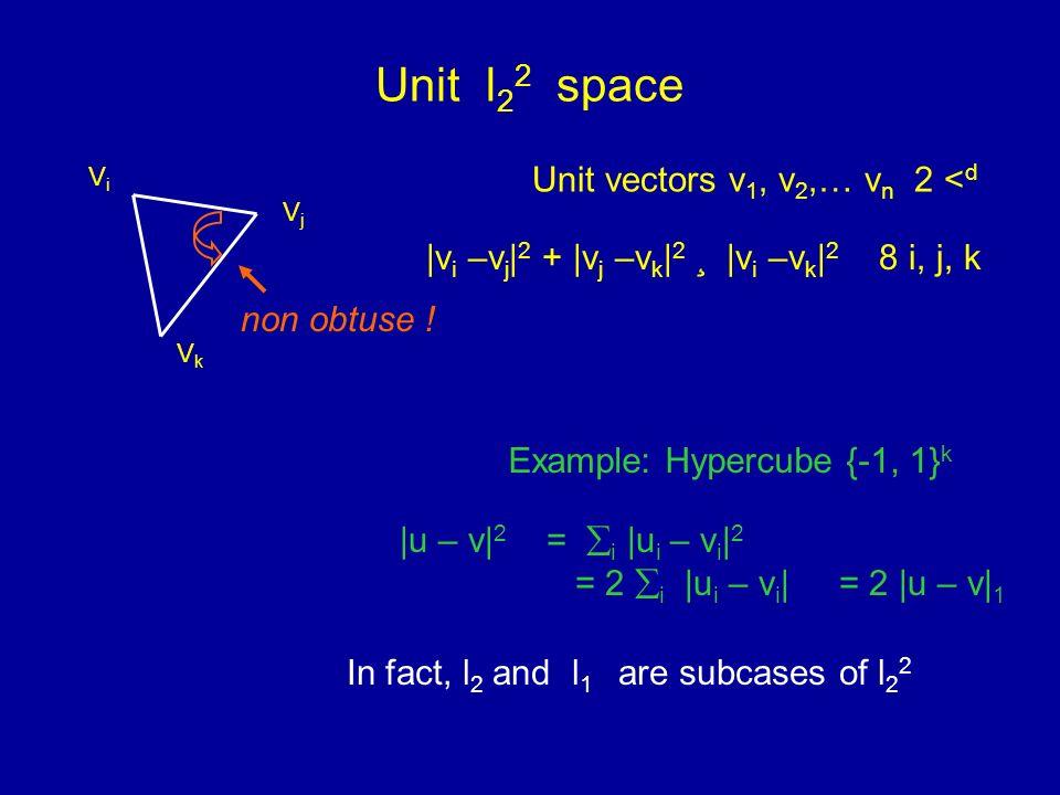 Unit l 2 2 space Unit vectors v 1, v 2,… v n 2 < d |v i –v j | 2 + |v j –v k | 2 ¸ |v i –v k | 2 8 i, j, k ViVi VkVk VjVj non obtuse .