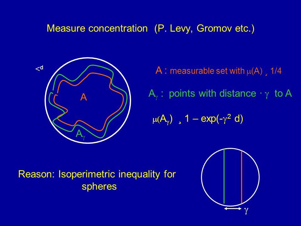 Measure concentration (P.