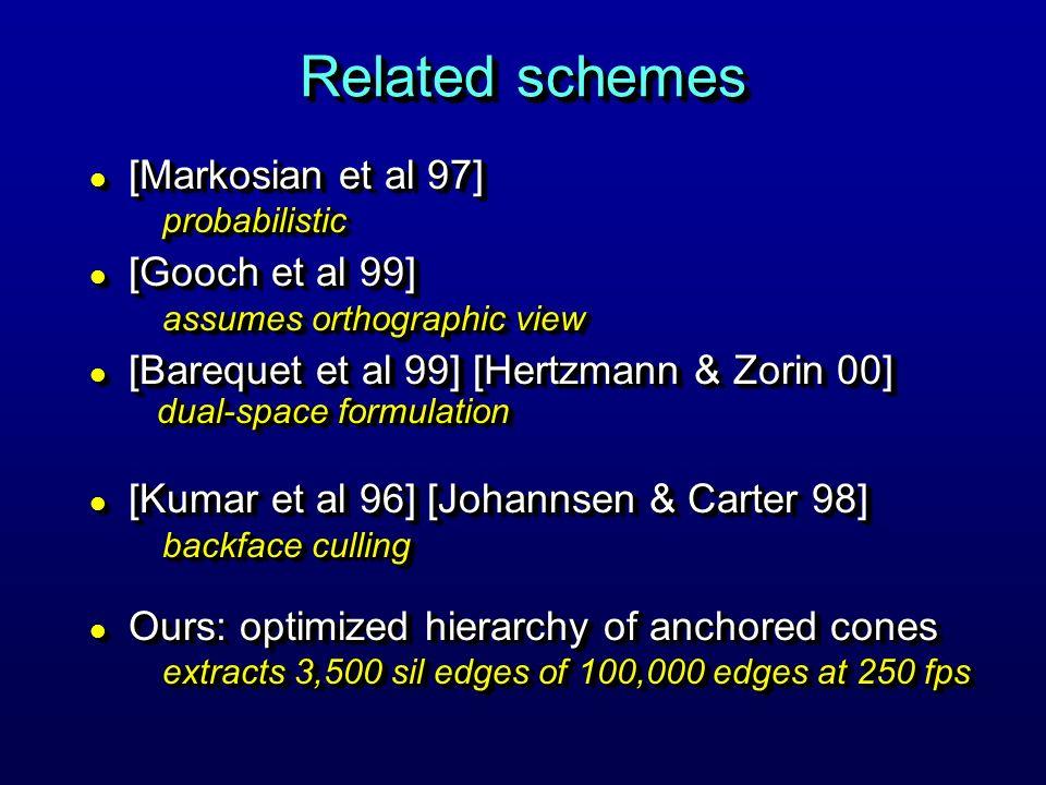 Related schemes l [Markosian et al 97] probabilistic l [Gooch et al 99] assumes orthographic view l [Barequet et al 99] [Hertzmann & Zorin 00] dual-space formulation l [Kumar et al 96] [Johannsen & Carter 98] backface culling l Ours: optimized hierarchy of anchored cones extracts 3,500 sil edges of 100,000 edges at 250 fps l [Markosian et al 97] probabilistic l [Gooch et al 99] assumes orthographic view l [Barequet et al 99] [Hertzmann & Zorin 00] dual-space formulation l [Kumar et al 96] [Johannsen & Carter 98] backface culling l Ours: optimized hierarchy of anchored cones extracts 3,500 sil edges of 100,000 edges at 250 fps