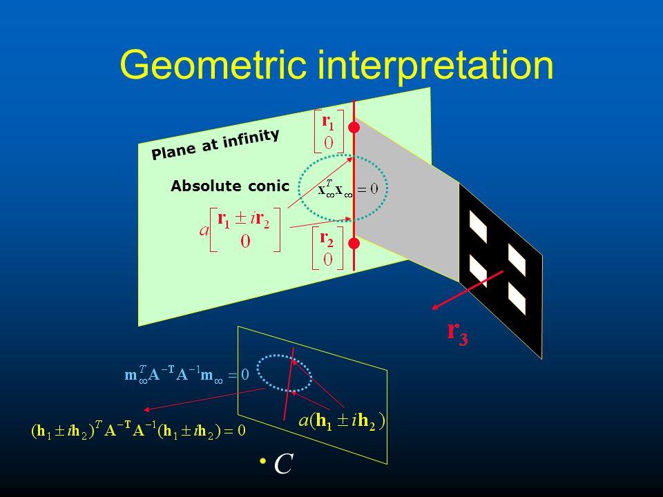 Geometric interpretation Plane at infinity Absolute conic C