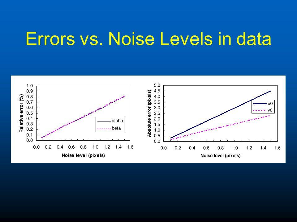 Errors vs. Noise Levels in data