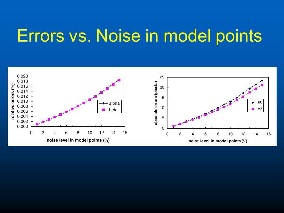 Errors vs. Noise in model points