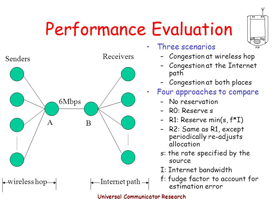Universal Communicator Research Performance Evaluation Three scenarios –Congestion at wireless hop –Congestion at the Internet path –Congestion at both places Four approaches to compare –No reservation –R0: Reserve s –R1: Reserve min(s, f*I) –R2: Same as R1, except periodically re-adjusts allocation s: the rate specified by the source I: Internet bandwidth f: fudge factor to account for estimation error A B Senders Receivers 6Mbps Internet pathwireless hop