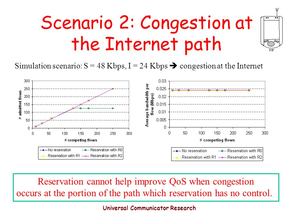 Universal Communicator Research Scenario 2: Congestion at the Internet path Reservation cannot help improve QoS when congestion occurs at the portion of the path which reservation has no control.
