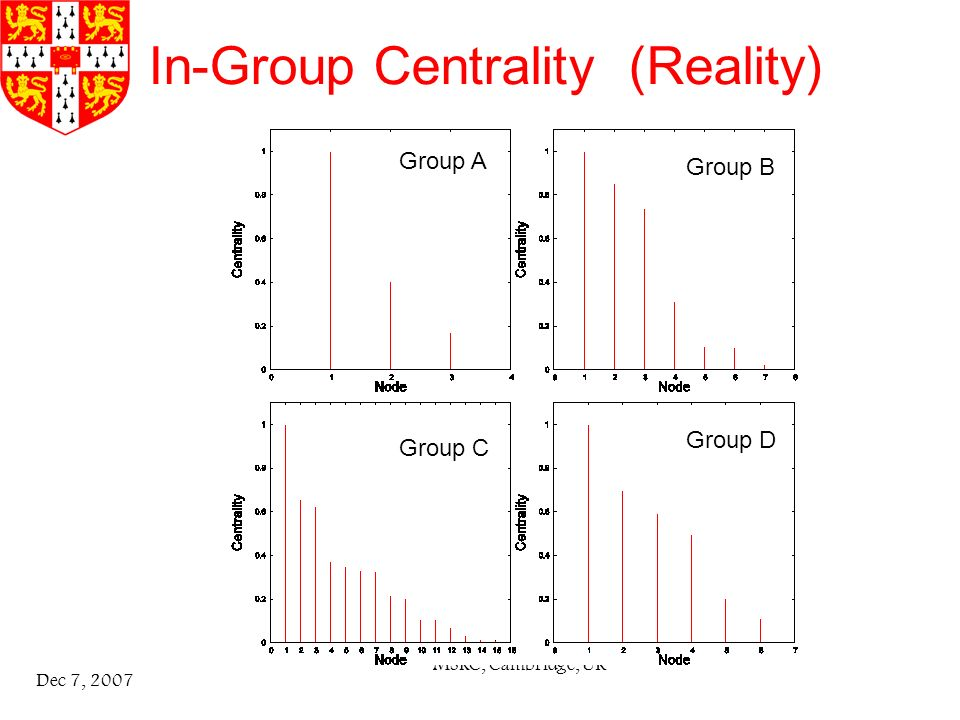 MSRC, Cambridge, UK Dec 7, 2007 In-Group Centrality (Reality) Group A Group D Group C Group B