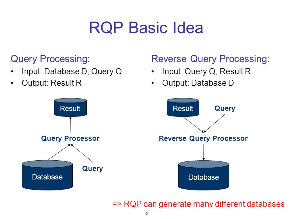 10 RQP Basic Idea Query Processing: Input: Database D, Query Q Output: Result R Reverse Query Processing: Input: Query Q, Result R Output: Database D