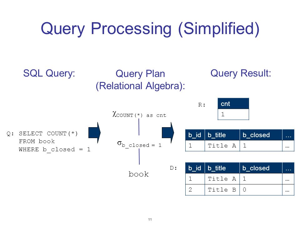 11 Query Processing (Simplified) χ COUNT(*) as cnt σ b_closed = 1 book Q: SELECT COUNT(*) FROM book WHERE b_closed = 1 Query Plan (Relational Algebra): SQL Query: b_idb_titleb_closed… 1Title A1… 2Title B0… cnt 1 b_idb_titleb_closed… 1Title A1… Query Result: D: R: