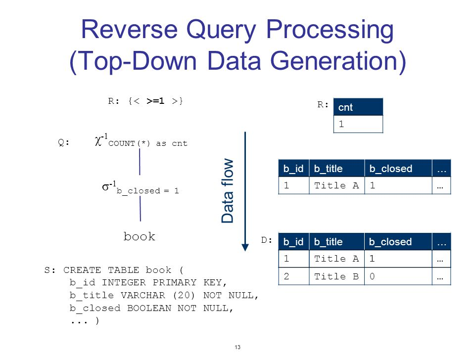 13 Reverse Query Processing (Top-Down Data Generation) χ -1 COUNT(*) as cnt σ -1 b_closed = 1 book b_idb_titleb_closed… 1Title A1… cnt 1 b_idb_titleb_