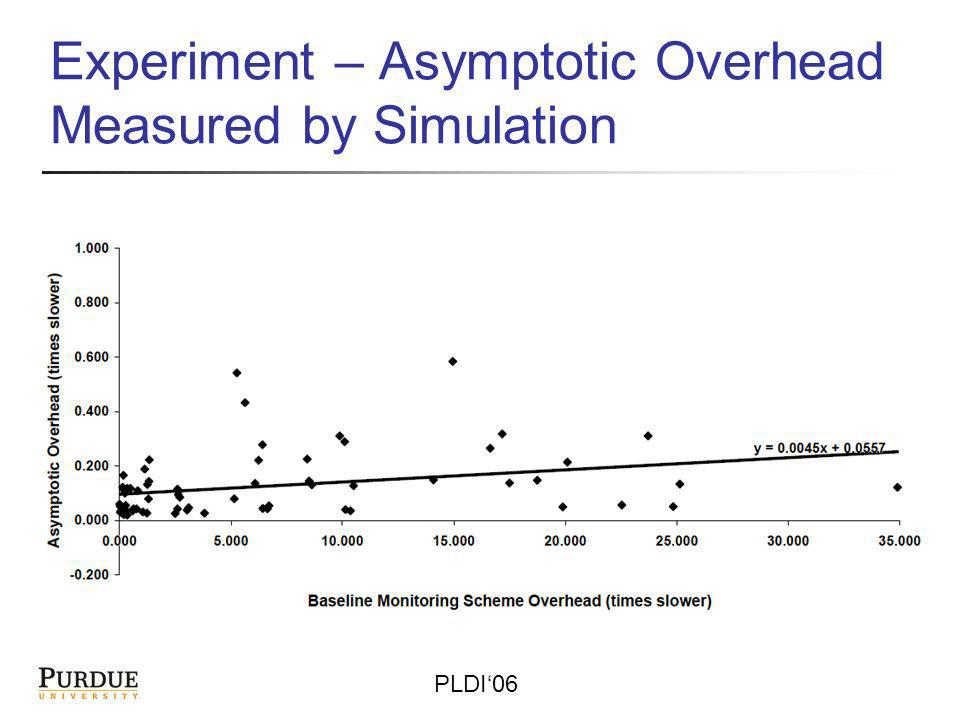 PLDI06 Experiment – Asymptotic Overhead Measured by Simulation
