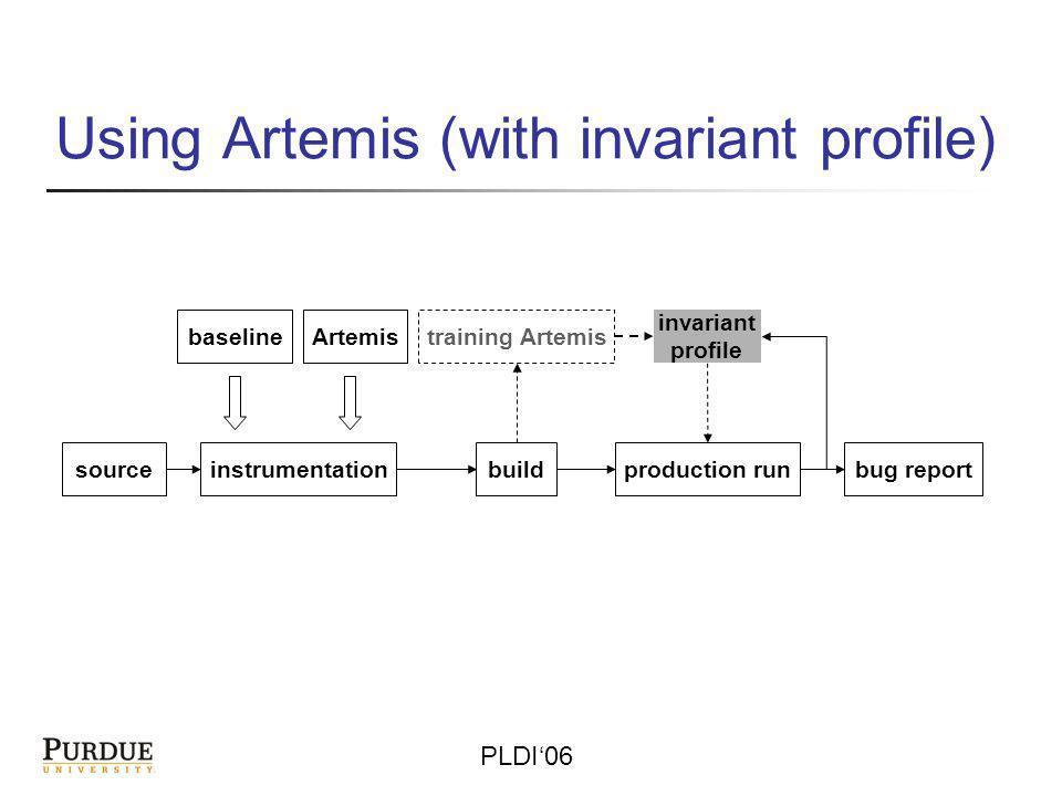 PLDI06 Using Artemis (with invariant profile) sourceinstrumentationbuild training Artemis production runbug report baselineArtemis invariant profile