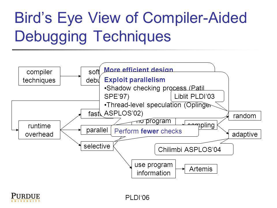 PLDI06 Birds Eye View of Compiler-Aided Debugging Techniques compiler techniques software debugging static dynamic runtime overhead faster parallel selective no program information use program information sampling random adaptive Artemis More efficient design Problem specific Usually involves assumptions about OS, compiler, or hardware Exploit parallelism Shadow checking process (Patil SPE97) Thread-level speculation (Oplinger ASPLOS02) Perform fewer checks Liblit PLDI03 Chilimbi ASPLOS04