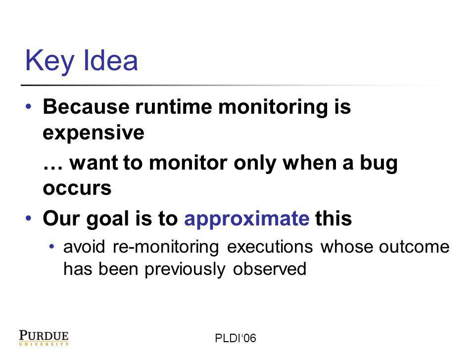 PLDI06 How to Determine Where Bugs are Likely to be Seen Code region behavior (and bug behavior) is determined by regions context Monitor the 1 st time a region executes under a context If buggy, the bug is monitored if not buggy, only monitor this region with this context once Over time, almost all executions of a region have a previously seen context – yields low asymptotic monitoring overhead Hard part – efficiently representing, storing and comparing contexts for a region The context could be the whole program state.