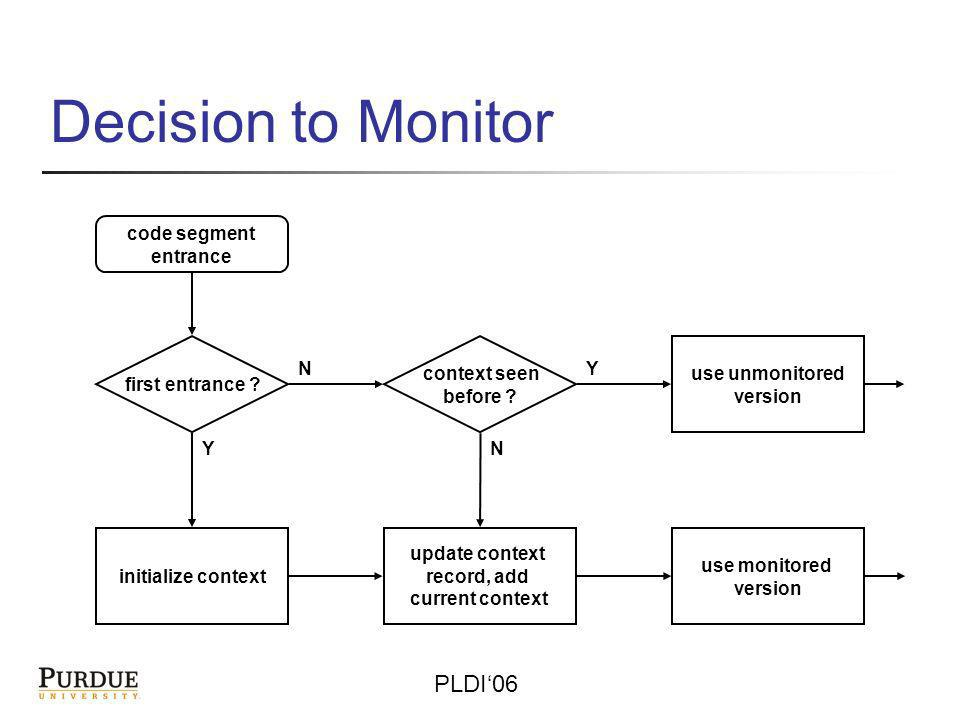 PLDI06 Experiments with Real Monitoring Schemes Measuring how well does (monitoring scheme guided by Artemis) approximates the capabilities of original monitoring scheme Artemis with hardware-based monitoring (AccMon) – detected 3/3 bugs, 2.67 times improvement, in very short-running programs Artemis with value invariant detection and checking (C-DIDUCE) – Source-level instrumentation – covered 75% of violations, 4.6 times improvement, in short-running programs Full results and details are in the paper