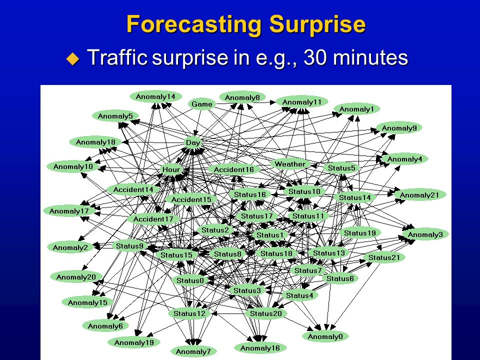 Forecasting Surprise Forecasting Surprise Traffic surprise in e.g., 30 minutes Traffic surprise in e.g., 30 minutes