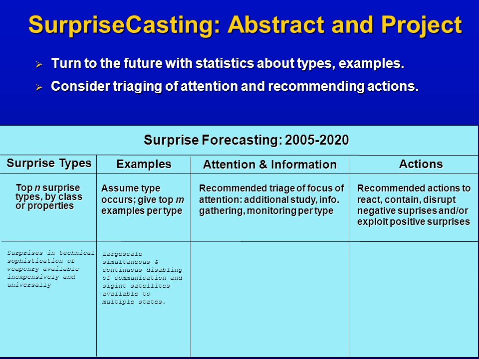 Surprise Forecasting: 2005-2020 Surprise Types Examples Attention & Information Actions SurpriseCasting: Abstract and Project Top n surprise types, by class or properties Assume type occurs; give top m examples per type Recommended triage of focus of attention: additional study, info.