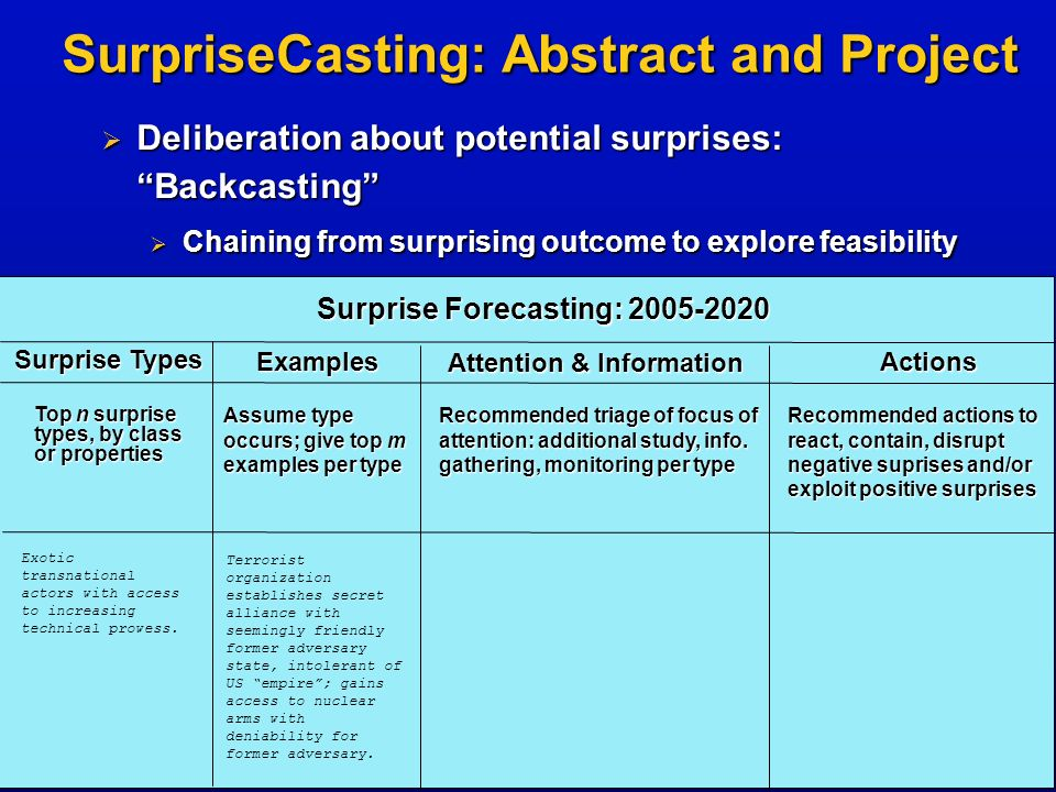 Surprise Forecasting: 2005-2020 Surprise Types Examples Attention & Information Actions SurpriseCasting: Abstract and Project Top n surprise types, by