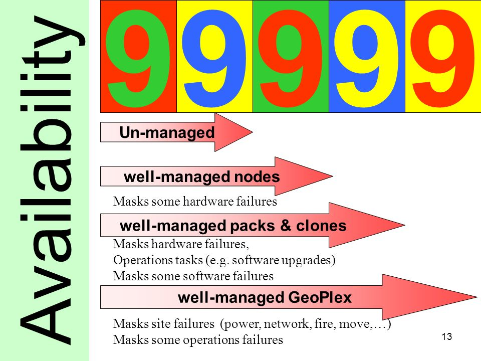 13 Availability well-managed nodes well-managed packs & clones well-managed GeoPlex Masks some hardware failures Masks hardware failures, Operations tasks (e.g.