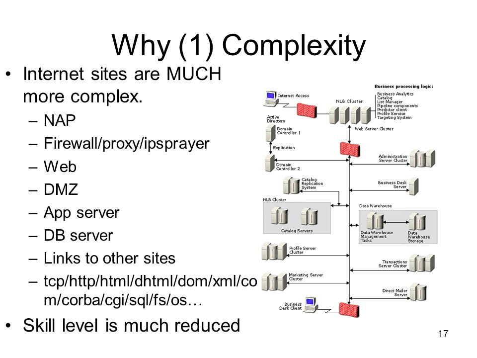 17 Why (1) Complexity Internet sites are MUCH more complex.