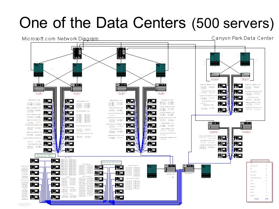 18 One of the Data Centers (500 servers)